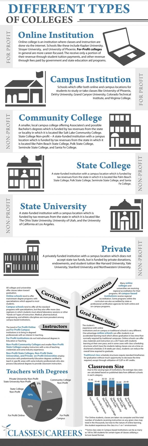 It's never too early to start thinking about where you may want to go. A great breakdown of different types of colleges