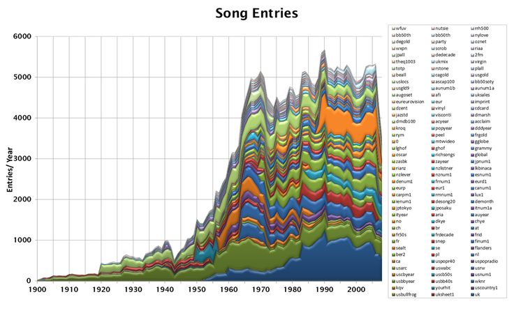 Musik Album Charts