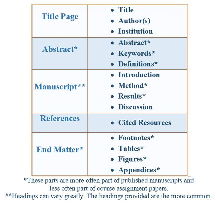 dissertation citations Fonts, margins, chapter headings, citations, and references must all match the formatting and placement used within the rest of the thesis or dissertation if appropriate, published articles.
