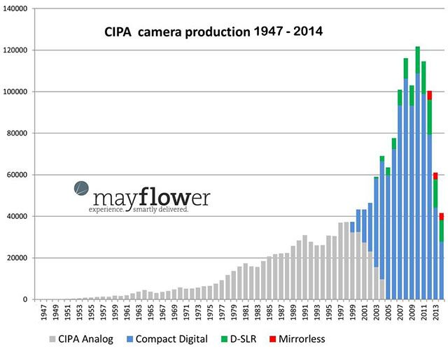 How have camera sales changed over the past 60 or 70 years? The chart above offers an interesting look at this question. It shows camera production between