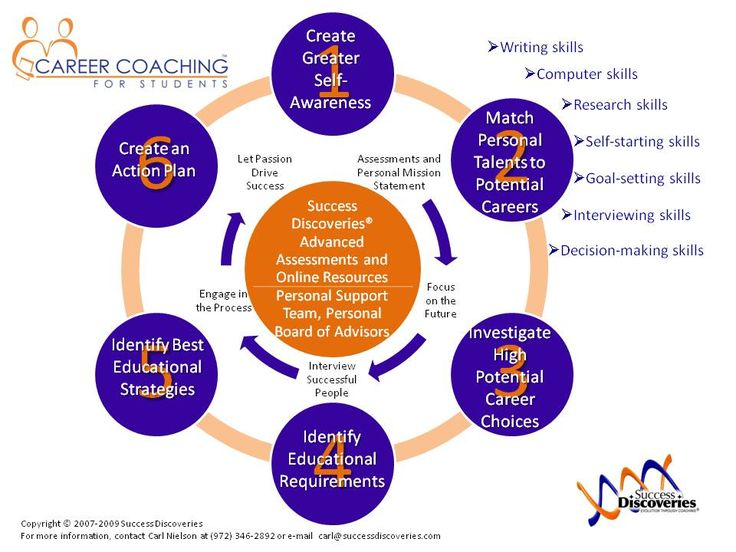 academic career coach The nace coaching certification program (ccp) is a training program designed  for career services members wishing to demonstrate their success as a career.