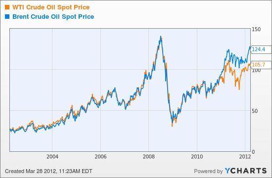 Wti Crude Oil Live Chart