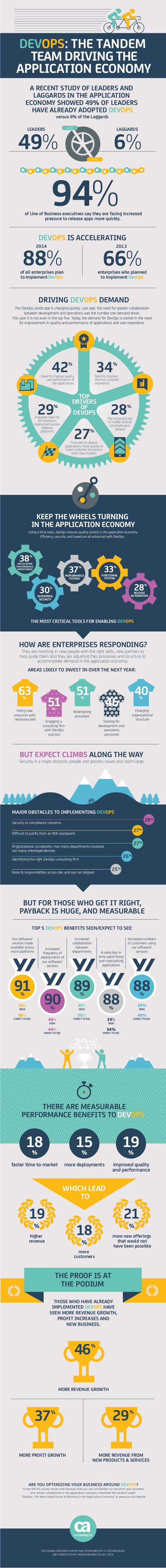 [Infographic] DevOps: The Tandem Team Driving the Application Economy