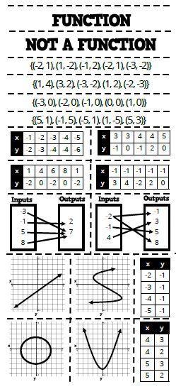 Function Or Not A Function Card Sort Math Love 7th Math Math