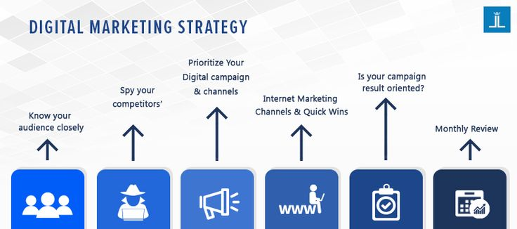 Digital Marketing Strategy for Business. For free consultation, call us now toll free at +1-855-284-5355