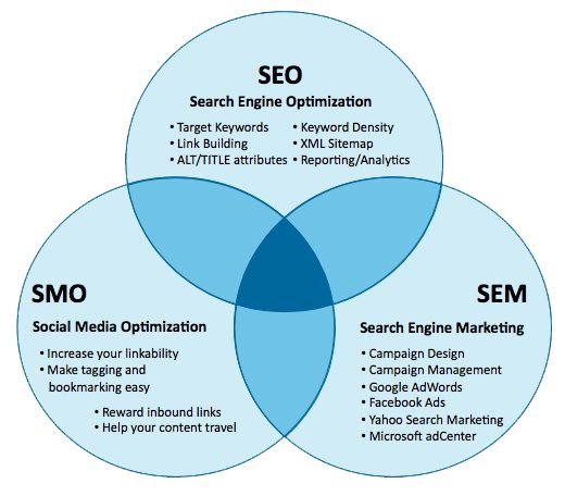 SEO means Seach engine optimization,(Organic result)  SMO means Social media Optimization ( Social result ) and  SEM Search engine marketing ( Paid result)