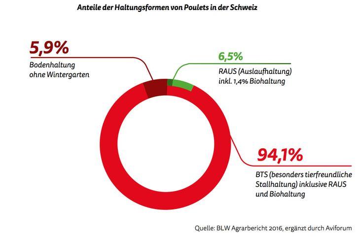 Anteile der Haltungsformen von Poulet in der Schweiz. Bundesamt für Landwirtschaft. Freilaufhaltung Hühner. Pouletmast.