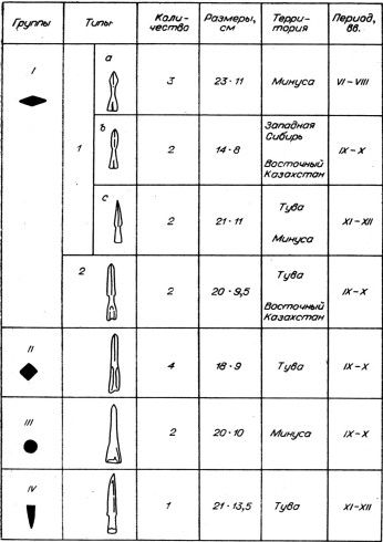 Ю.С. Худяков, 1980  Table 4. Summary table of the tips of the Spears.