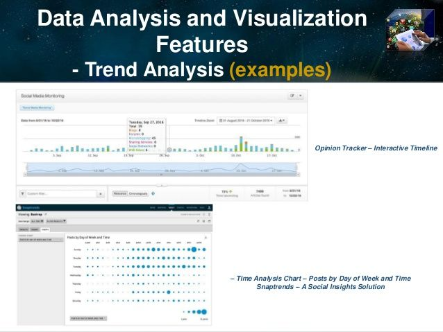 Data Analysis and Visualization  Features  - Trend Analysis (examples)  – Time Analysis Chart – Posts by Day of Week and Time...