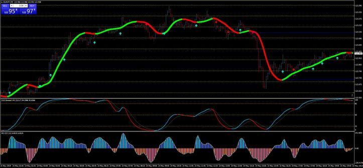 Dss Bressert With Cci Nrp Scalping Forex Strategies Forex
