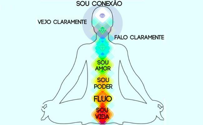 Já que a grande sacada da vida é equilibrar a energia do corpo que é distribuída através dos pontos energéticos/chakras, aqui vai um exercício prático de elevação energética pra ser feitoem qualquer lugar quequiser! Guarde essa imagem e se acostuma com essa vibe por que ela pode e vai mudar a vida de quem pegar essa manha. Sente-se em um lugar calmo e com consciência e verdade, fique com a coluna ereta para que a energia flua com mais facilidade. Inspire se concentrando no desejo de que a…