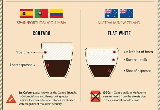 Caffeine fix: Order a Flat White Down Under in Australia or New Zealand, or a Cortado in Spain