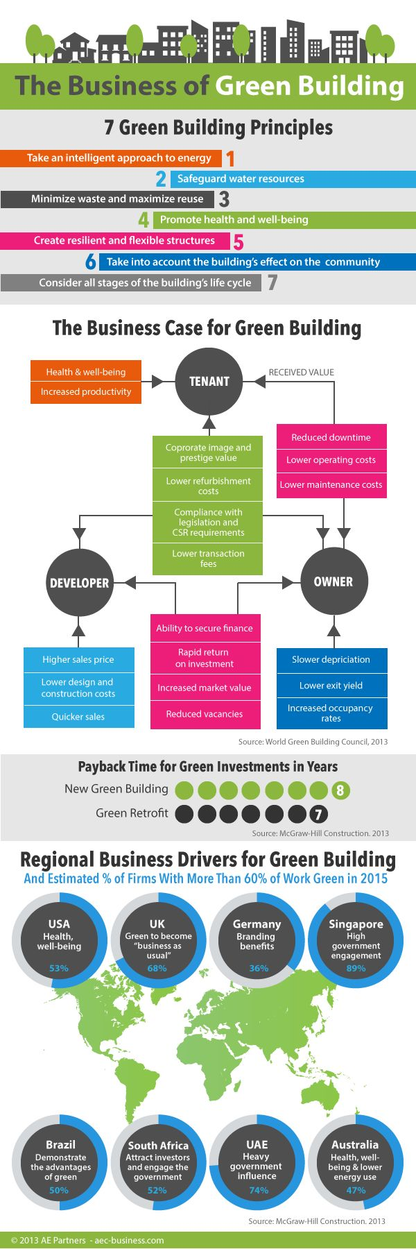 The Business of Green Building #inforgraphic #greenbuilding #green