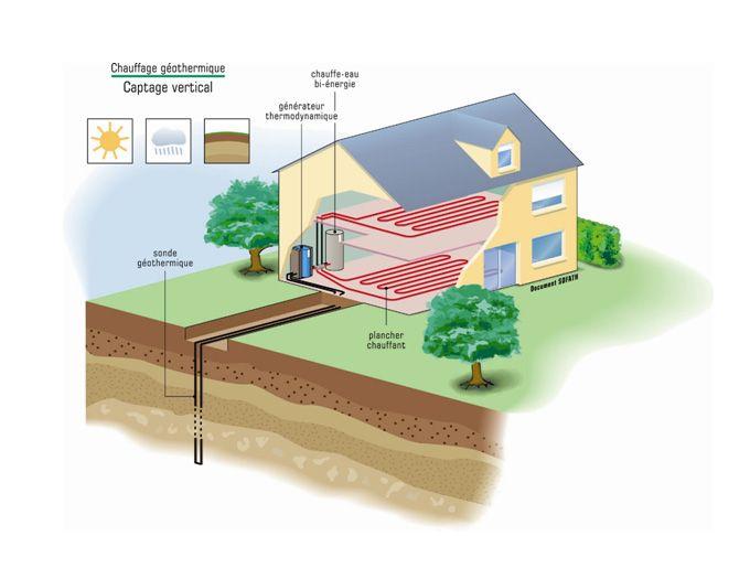 chauffage-geothermique-captage-vertical