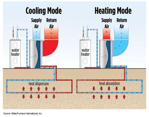 Geothermal Heat Pump Diagram Home Appliances Heat Pump