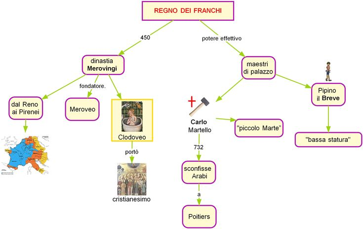 carta franchi regno pipino - Cerca con Google