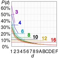Benford's law - Wikipedia, the free encyclopedia