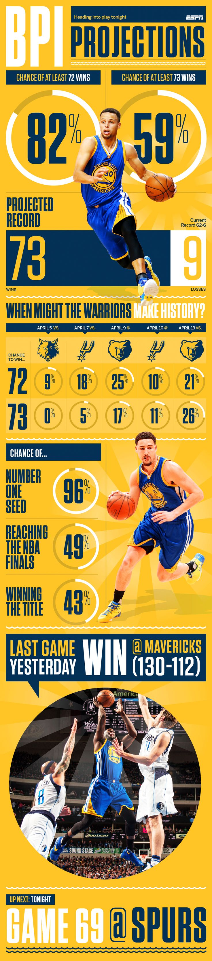 NBA - Golden State Warriors chasing 1995-96 Chicago Bulls