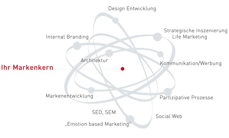 Authentische Marken haben loyale Kunden, identifizierte Mitarbeiter und verdienen nachhaltig besser.  Wir begleiten Positionierungsprozesse, Marken- und Designentwicklungen, Internal Branding und Emotion Based Marketing Projekte bis in die Umsetzung. Starke Marken sind das logische Ergebnis einer konsequenten Ausrichtung auf eine spezifische und für den Markt relevante Spitzenleistung. Und: Marken, die auf Spitzenleistungen basieren, sind die beste Krisen-Versicherung.