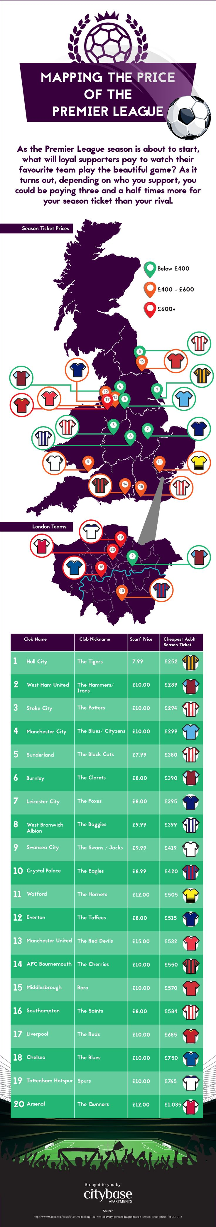 Mapping the Price of the Premier League 2016/17 #Infographic #Sport #Finance