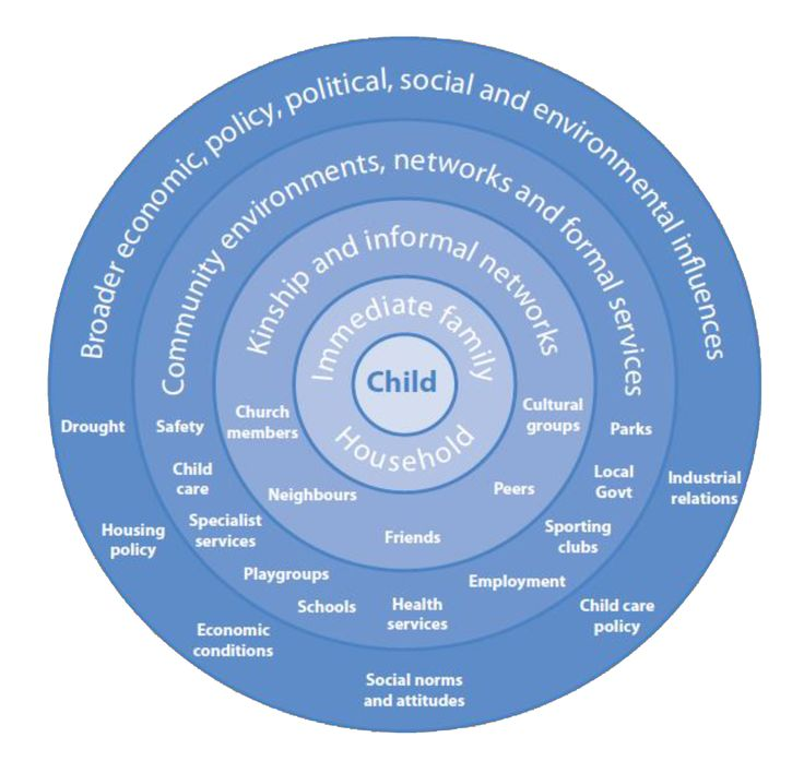 the concept of health child development Child development entails the biological, psychological and emotional changes  that occur in  some age-related development periods and examples of defined  intervals are: newborn (ages 0–4 weeks) infant (ages  having multiple parents  can add stability to the child's life and therefore encourage healthy development.