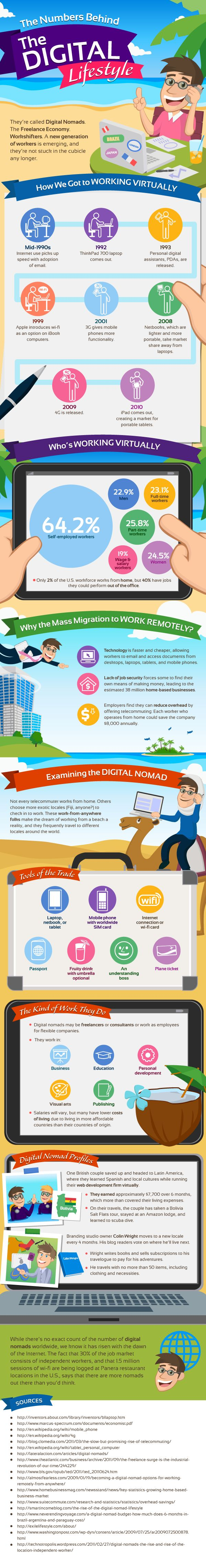 Wanna turn into a Digital Nomad? | Devenir un Technomade, cela vous tente ?