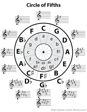 The circle of fifths is a chart that summarizes the relationship