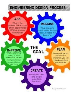 FREE Engineering Design Process poster! Great to use with STEM/STEAM challenges.