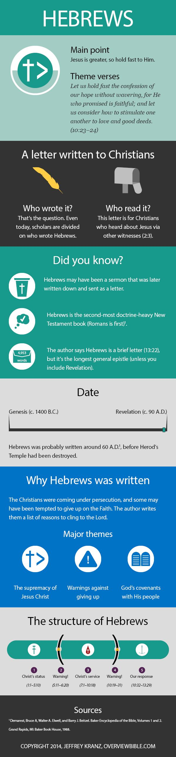 Did you know that the book of Hebrews is the second-most doctrine-heavy book of the New Testament? Or that it may have been written as a sermon first and then sent around to churches? Or what about why Hebrews was written in the first place? Well, now there's an infographic on the book of Hebrews […]