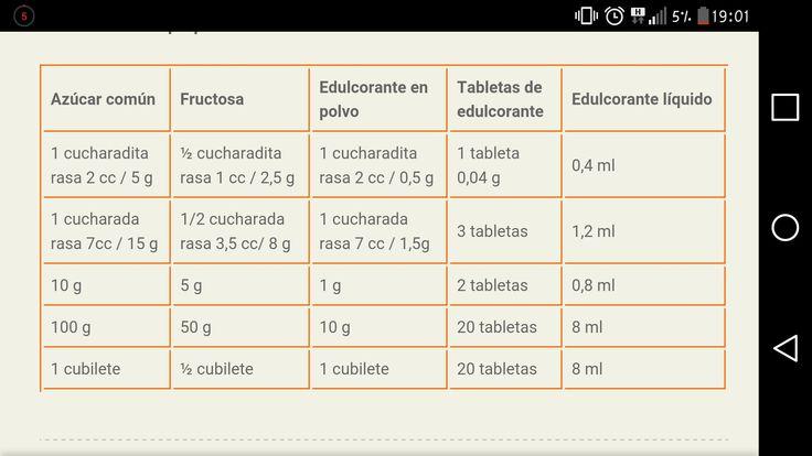 Equivalencias azucar/edulcorante
