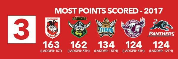 3. The Titans Can Create Points  As mentioned above, the Titans' point-scoring ability is currently one of the strongest in the NRL.  They may be sitting way down in 15th position on the NRL ladder but they are in the top three when it comes to points scored – only being outdone by the St.George-Illawarra Dragons (163) and the Canberra Raiders (162).  The downside for them is that last week just happened to be their lowest scoring game of 2017 where they only came up with 16 points V…
