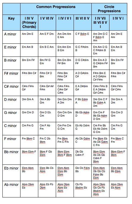 minor key chord progressions