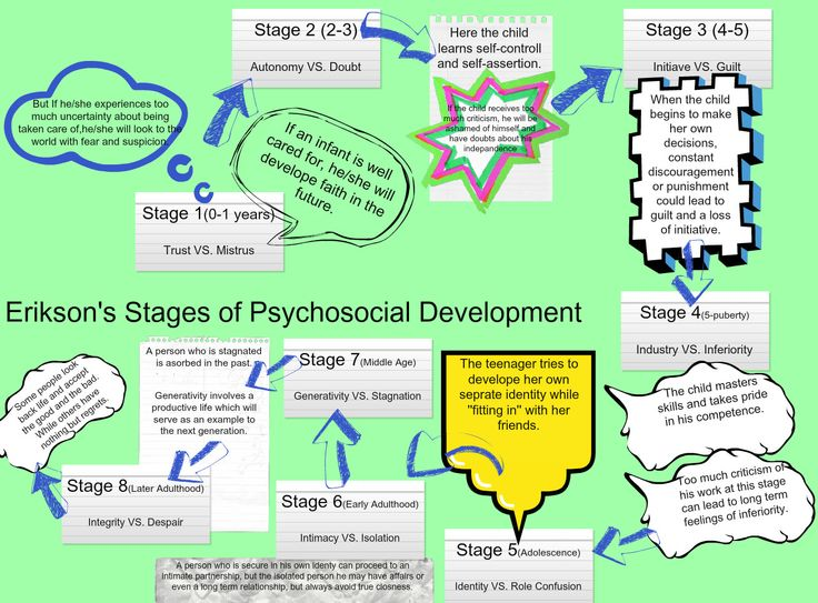 erickson stages of development and health Erikson's psychosocial theory of development considers the impact of external factors, parents and society on personality development from childhood to adulthood according to erikson's theory, every person must pass through a series of eight interrelated stages over the entire life cycle [2] .