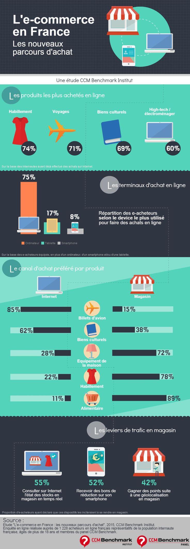 E-commerce : les nouveaux parcours d'achat des internautes français | Comarketing-News