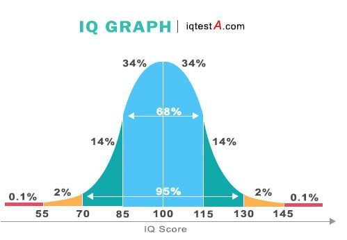 iq scores, highest iq, iq test free