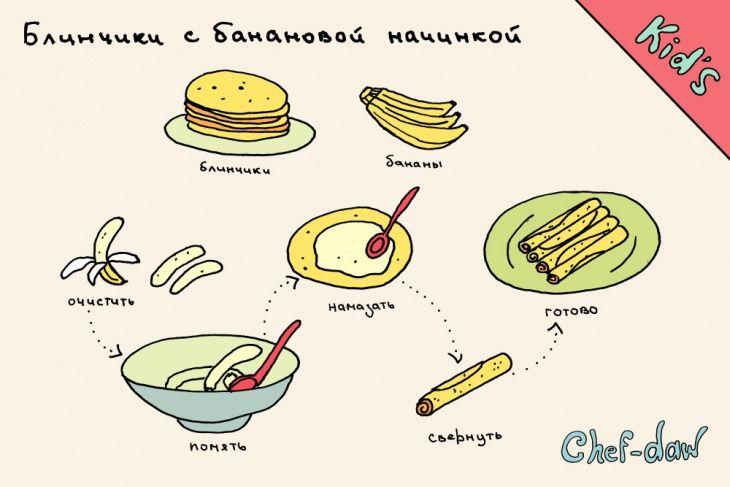 Рецепты здорового завтрака