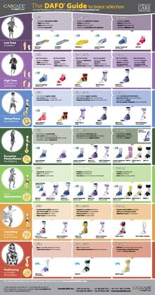 Dafo Dynamics - New DAFO Guide to Brace Selection.  @Pediatric Therapy Center-for all of ours pins, please visit our page at http://pinterest.com/pedthercenter/