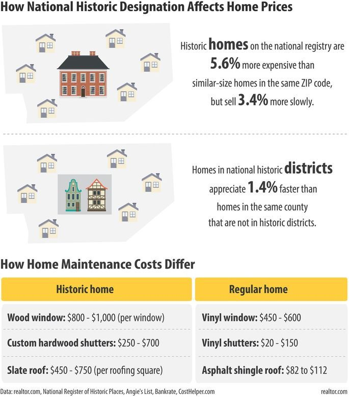 The True Price Of History What A Historic Home Will Cost You In 2020 Historic Home Historic Homes House Prices