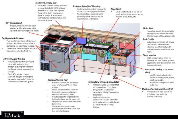 high volume craft cocktail station | New at NAFEM: The Tobin Ellis Signature Cocktail Station | Perlick