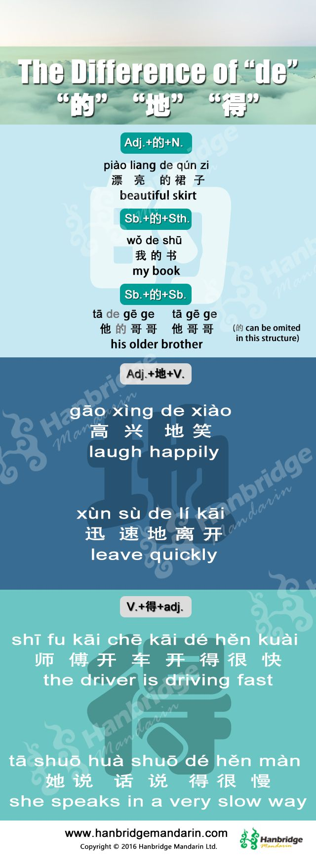 The Chinese HSK common grammar: what is the different between 的地得.