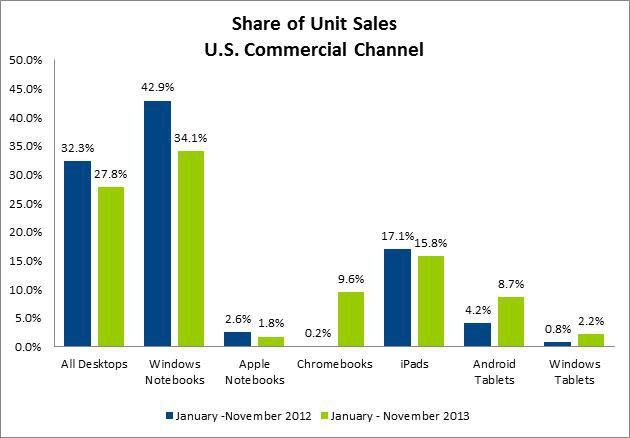 iPad Sales In 2013 Are Leading The Way, But Android And Windows Catching Up