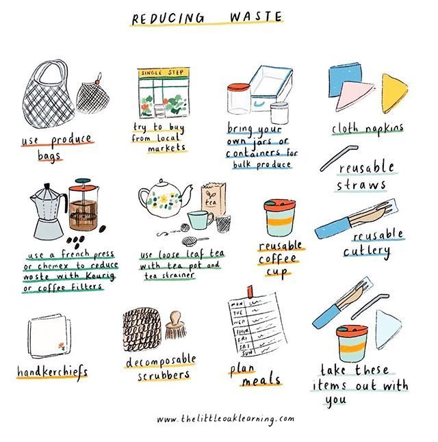 Guide Pic For Reducing Your Waste In Your Daily Life Try To Incorporate Less Waste Habits Environmentally Friendly Living Waste Free Living Sustainability