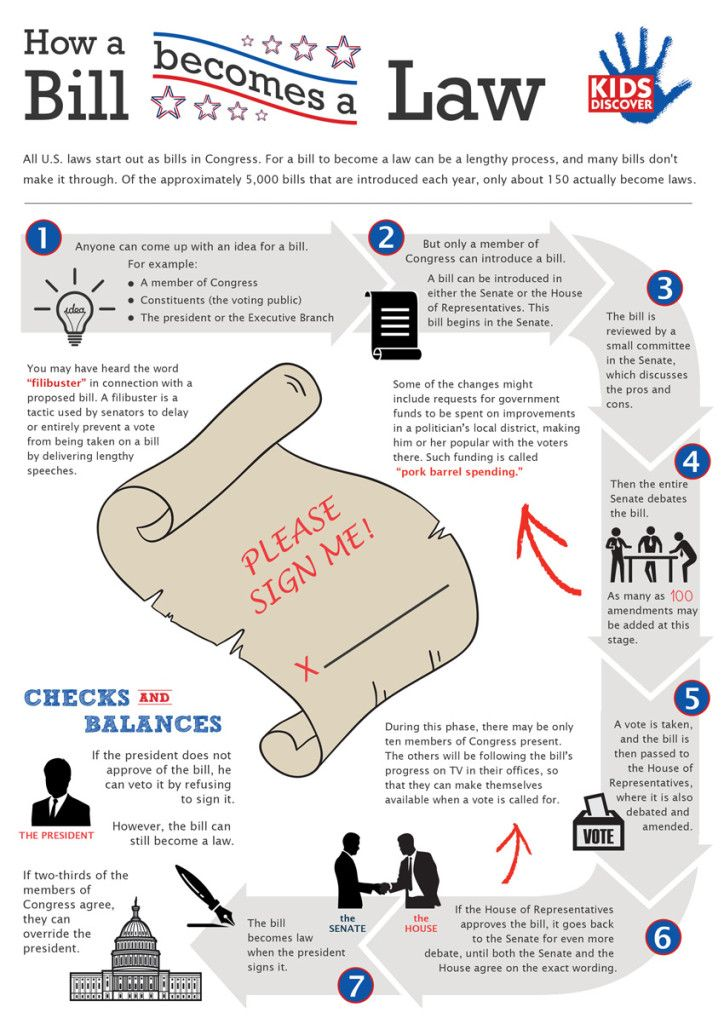 How a bill becomes a law downloadable infographic; requires free registration on web site $FREE