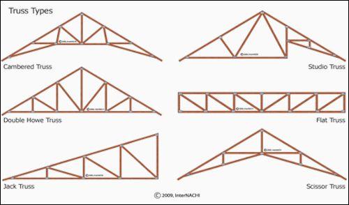 Resultado de imagen para tipos de cerchas de madera