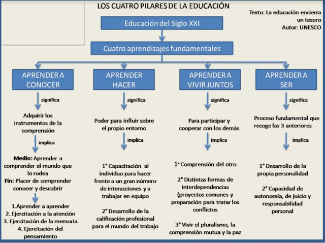 EDUCACIÓN FÍSICA ACTUAL: LOS CUATRO PILARES DE LA EDUCACIÓN DEL SIGLO XXI