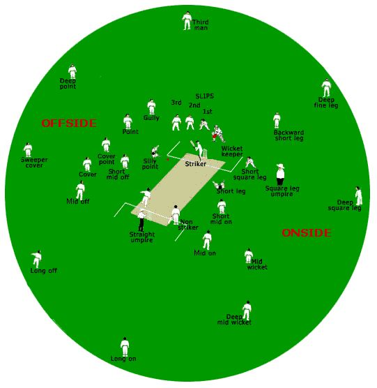 http://www.stgeorgescc.org.uk/wp-content/uploads/2011/02/cricket-field-positions4.gif