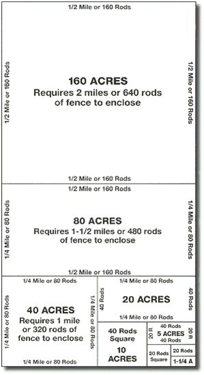 pasture fencing distance....640 acres in 1 square mile..... Rod is a unit of measurement equal to 16.5 feet.