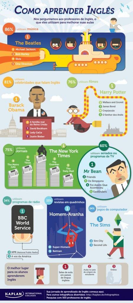 Como Aprender Ingles Infografía