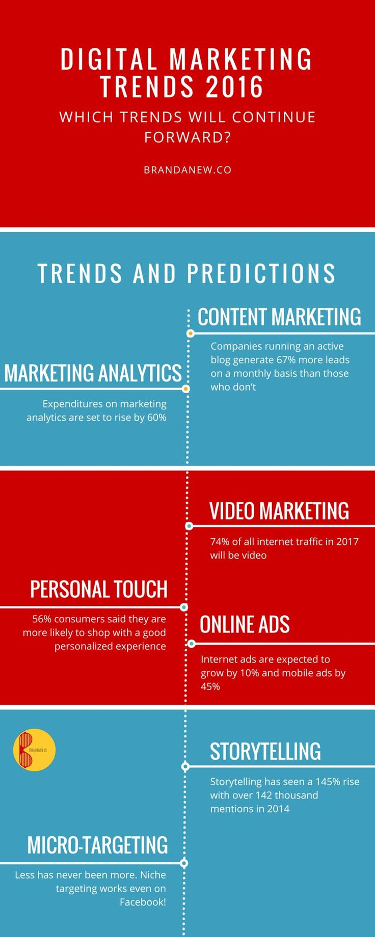 Digital marketing trends of 2016