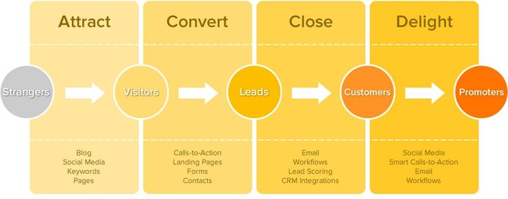 inbound marketing strategia